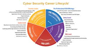 cscl introduction information systems security association cscl cycle diagram jpg