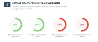 amazon swot analysis the charts below show what the impact is of strengths and weaknesses separately on opportunities and