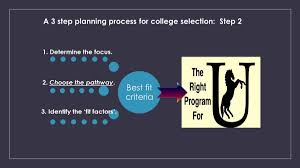 learn about the second step in the selection of a college program step two for equine college selection