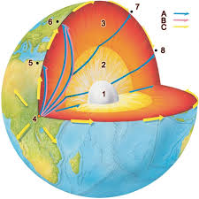 onegeology   extra   onegeology kids   earthquakesearthquakes cause shockwaves  shockwaves travel through the earth in different ways and can be measured