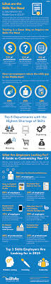 com infographic skills and hiring trends in the mena com at one point technical knowledge was the most important facet of a jobseeker s skill set but now online soft and analytical skills are