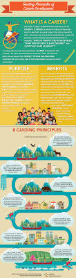 career services office of skills development and learning guiding principles of career development infographic provided by the canadian education and research institute for counselling