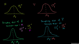 sampling distribution example problem video khan academy