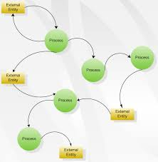 data flow diagram software  create data flow diagrams rapidly with    data flow diagram