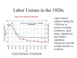 Image result for image of us unions in 1920s