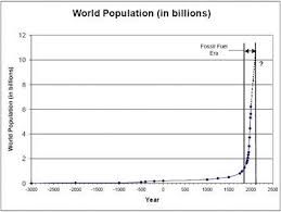 essays on population growth does population growth impact climate change   scientific no doubt human population growth is a major contributor to global warming given that humans