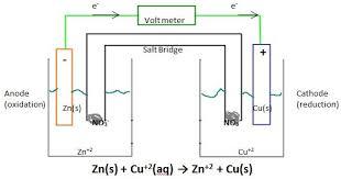 Electrochemistry Homework Help jpg