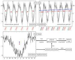stars statistical analogue resampling scheme pik research portal stars concept png