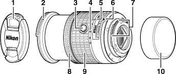 <b>Объективы AF</b>-<b>P DX NIKKOR</b> 18–55 мм f/3,5–5,6G VR