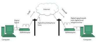 internet connectivitythe following diagram shows accessing internet using isdn connection  internet technologies tutorial