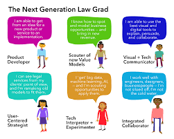 a vision of the next generation jd open law lab i made this image to sum it up at least for a certain type of law student who was aiming to be more entrepreneurial more resilient and adaptable in the