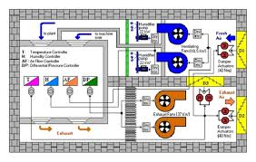 general block diagram of the controlled hvac system for plants    general block diagram of the controlled hvac system for plants