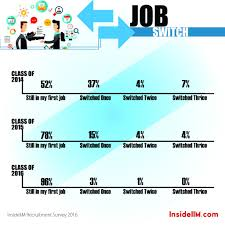 how are alumni doing job satisfaction work life balance and 7 job switch