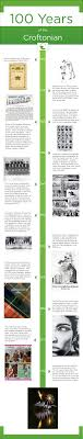 crofton house school alumnae in celebration of the croftonian s centennial this year we had a look back at the annual s history of advertising we also put together a timeline
