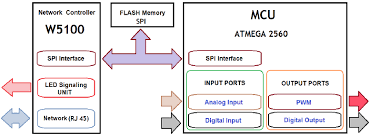 figure   block diagram of atmega web server   scientific    block diagram of atmega web server