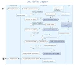 best images of visio activity diagram   visio uml activity    uml activity diagram swimlane