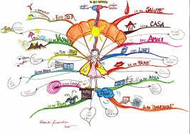 resume maker india   job application for post officeresume maker india online resume builder for fresher free resume maker home gt  mind map