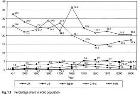 essay on globalization and business moreover during this period india was the worlds largest economy with  per cent share of the worlds gdp followed by china  the former ussr