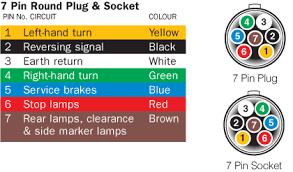 n trailer plug and socket pinout wiring 7 pin flat and large 7 pin round vic
