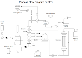 images of sample process flow diagram   diagramsimages of process flow diagram samples diagrams
