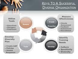 Diversity Manager   Presentation SlideShare