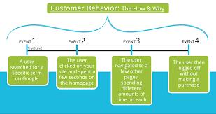 how user behavior affects seo image44