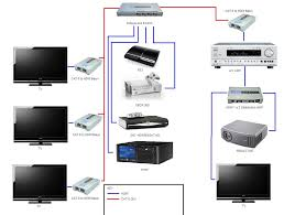 home network design secure home network design basic home network    home network design lovely secure home network design home network wiring foruumco mini st