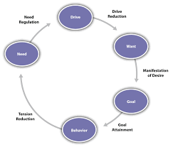 consumer behavior today flatworld figure 6 1 motivation as a process