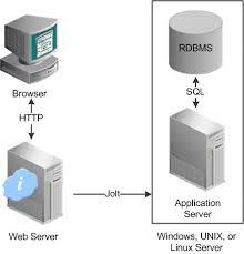 server configuration options