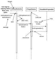 uml   basic notationsinteraction notation