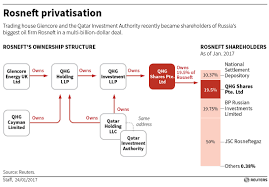 how russia its oil jewel out saying who bought it lng for a graphic showing the ownership of the privatised stake