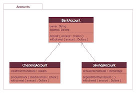 uml use case diagram   banking system   uml use case diagram    bank system