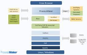 processmaker architecture diagrams   processmaker workflow  amp  bpm    system architecture