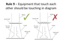 drawing scientific diagram