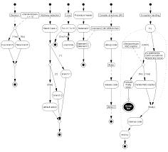 visustin   chart symbolsuml symbols