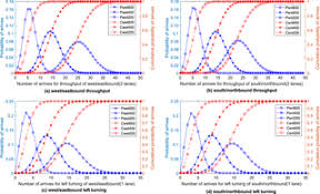 A geometric design method for intersections with pre ... - PLOS ONE