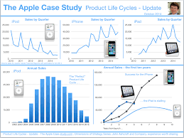 The Apple Case Study   The Apple Case Study  Updates  a great     Apple Case Study Product Life Cycle Updates
