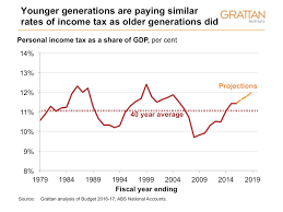 why every generation feels entitled if budget forecasts are to be believed income taxes will be close to the peaks of the late 1980s and 1990s in the next three years
