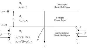 Dispersion of Love wave in an isotropic <b>layer</b> sandwiched between ...