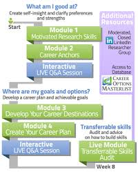 join career control for researchers image of program structure career control for researchers