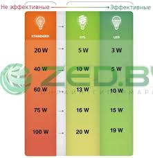 <b>Лампочка 3L Long Life</b> Lamp LED A60 E27 12W 220-240V 4000K ...