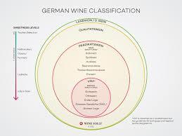 Understanding <b>German</b> Riesling by the Label | Wine Folly
