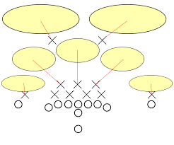 breaking down the bears defense   holy schwartz when taking the snap from under center  the linebackers were up close to the line of scrimmage  right behind the defensive line  here    s a diagram
