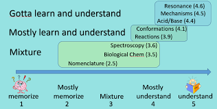 how to get an a in or just pass organic chemistry memoreize organic chemistry
