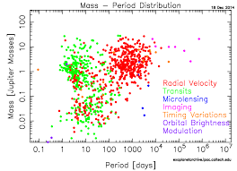 the radial velocity method current and future prospects astrobites figure 1 currently confirmed planets from 2014 showing planetary masses as
