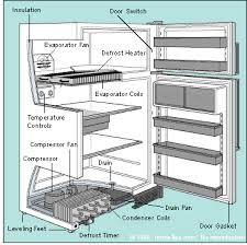 refrigerator not working refrigerator troubleshooting repair refrigerator troubleshooting refrigerator parts diagram