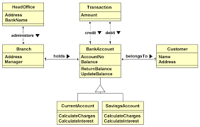 technologyuk   computing   systems analysis and design   an    the banking system model