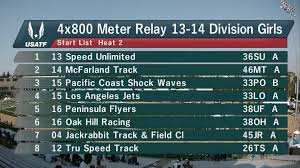 tv videos girls xm relay section usatf girls 13 14 4x800m relay section 2 national junior olympic track and field championships 2016 length 11 20 views 407