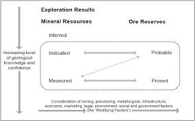appendix b resource classification geoscience figure