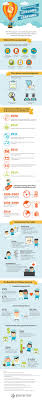 the future of lifelong learning infographic the future of lifelong learning infographic elearninginfographics com future